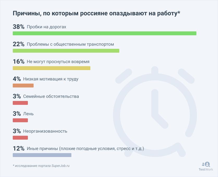 почему люди опаздывают на работу причины
