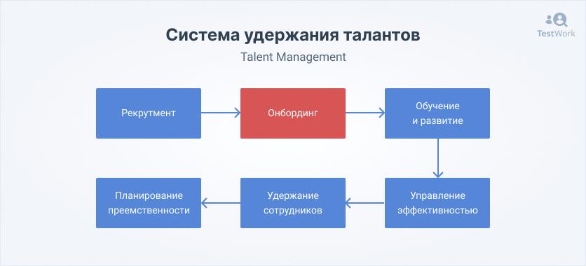 адаптация персонала и программы
